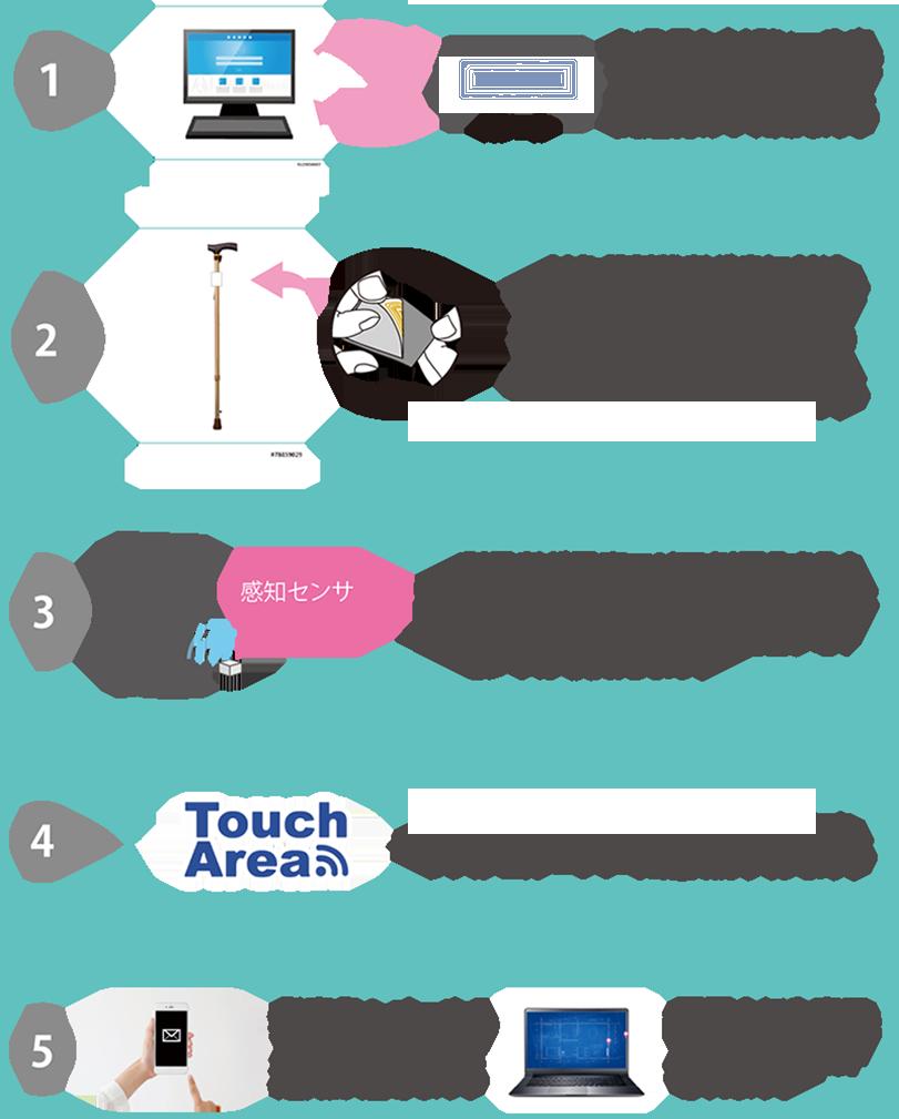 タッチエリアの仕組み